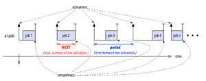 illustration of a periodic task